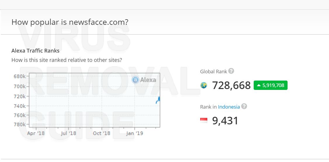 Newsfacce.com adware