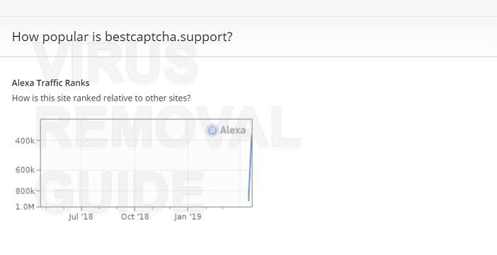 Bestcaptcha.support adware